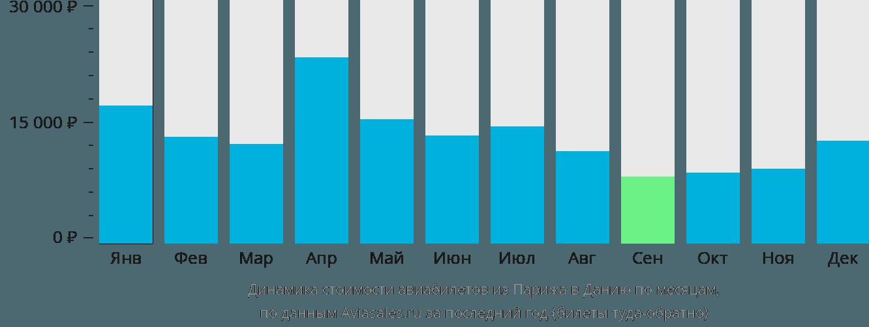Динамика стоимости авиабилетов из Парижа в Данию по месяцам