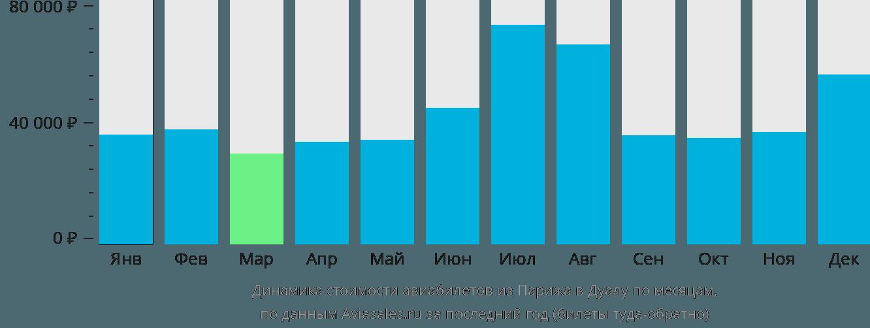 Динамика стоимости авиабилетов из Парижа в Дуалу по месяцам