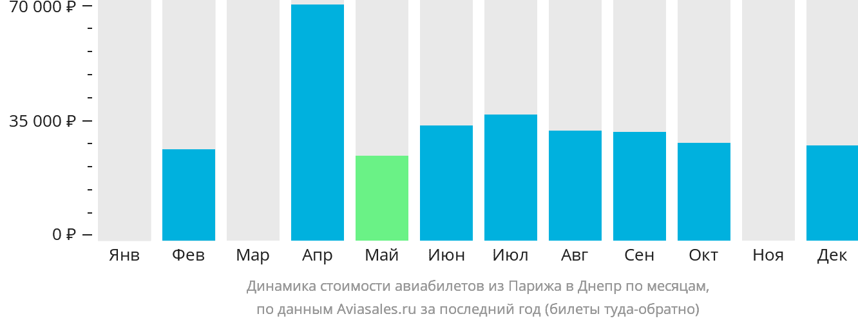 Динамика стоимости авиабилетов из Парижа в Днепр по месяцам
