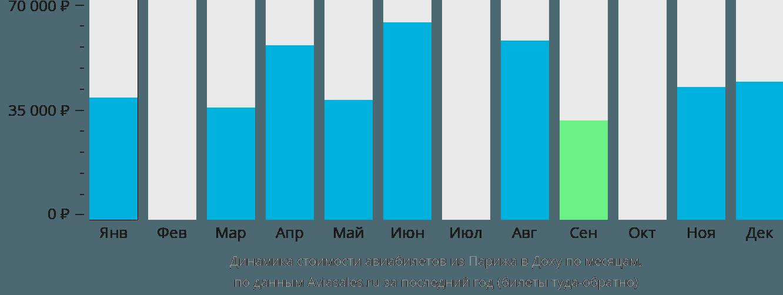 Динамика стоимости авиабилетов из Парижа в Доху по месяцам