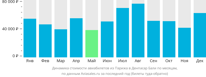 Динамика стоимости авиабилетов из Парижа в Денпасар Бали по месяцам