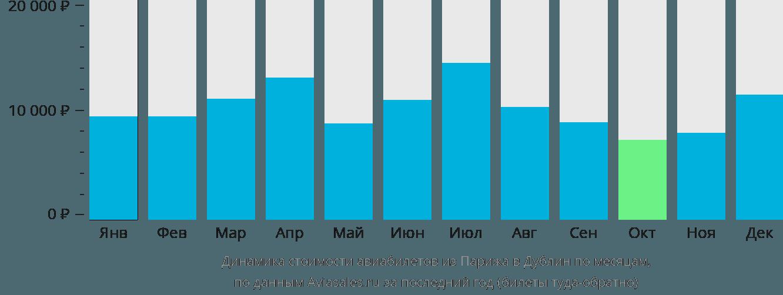Динамика стоимости авиабилетов из Парижа в Дублин по месяцам