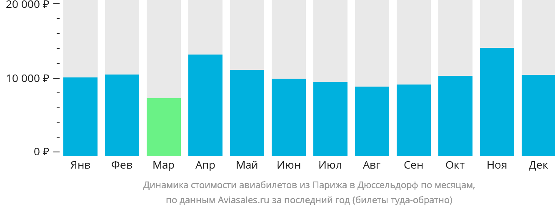 Динамика стоимости авиабилетов из Парижа в Дюссельдорф по месяцам