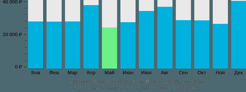 Динамика стоимости авиабилетов из Парижа в Дубай по месяцам
