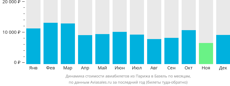 Динамика стоимости авиабилетов из Парижа в Базель по месяцам