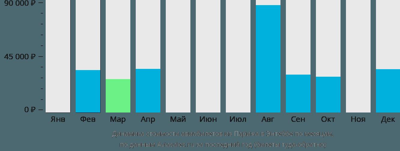 Динамика стоимости авиабилетов из Парижа в Энтеббе по месяцам