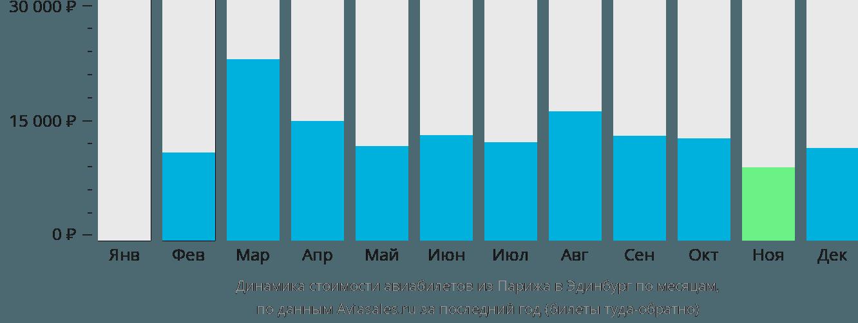 Динамика стоимости авиабилетов из Парижа в Эдинбург по месяцам
