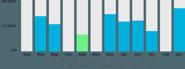 Динамика стоимости авиабилетов из Парижа в Эстонию по месяцам