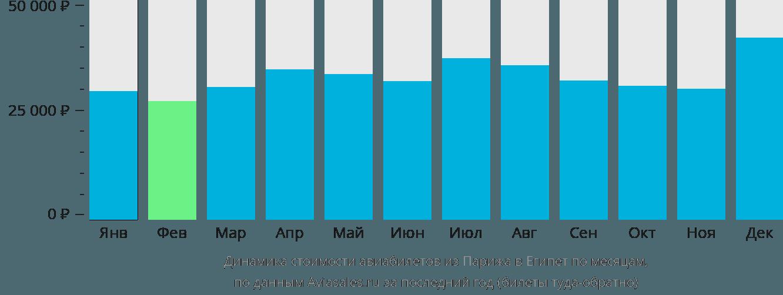 Динамика стоимости авиабилетов из Парижа в Египет по месяцам