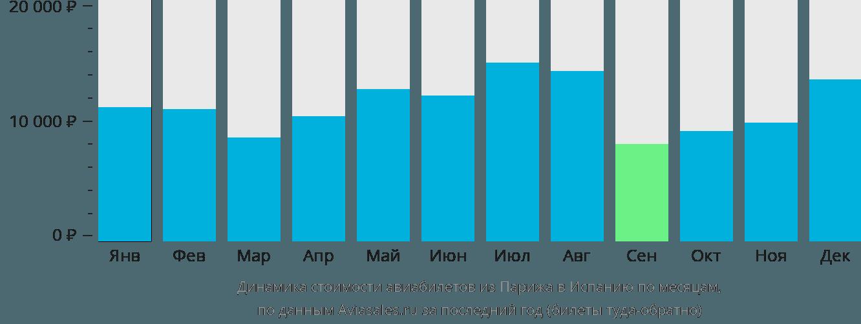 Динамика стоимости авиабилетов из Парижа в Испанию по месяцам