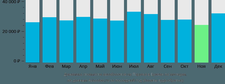 Динамика стоимости авиабилетов из Парижа в Ереван по месяцам