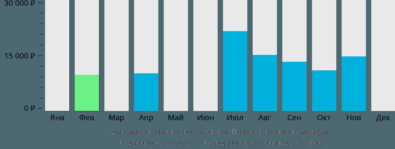 Динамика стоимости авиабилетов из Парижа в Эксетер по месяцам