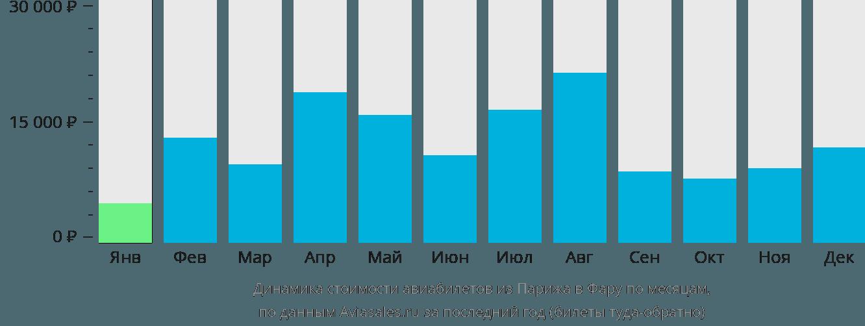 Динамика стоимости авиабилетов из Парижа в Фару по месяцам