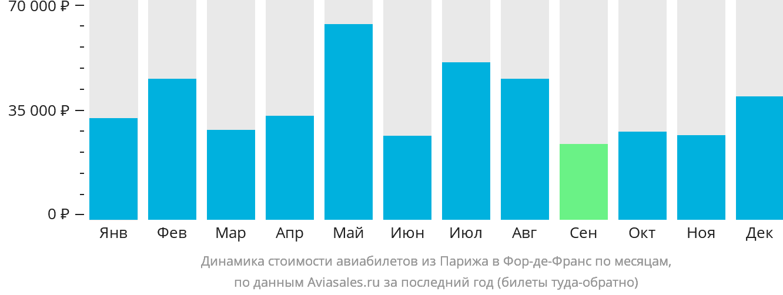 Динамика стоимости авиабилетов из Парижа в Фор-де-Франс по месяцам