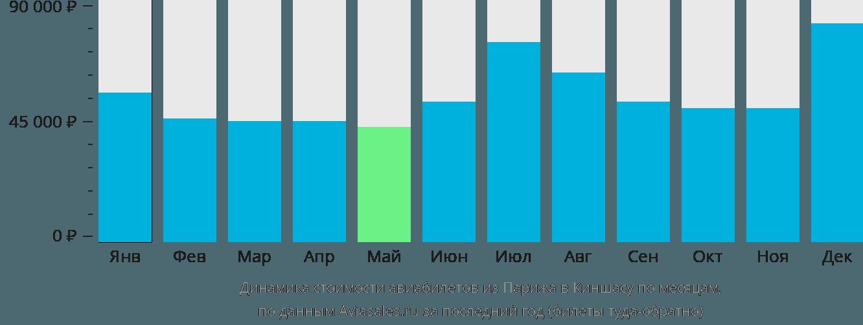 Динамика стоимости авиабилетов из Парижа в Киншасу по месяцам