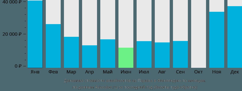 Динамика стоимости авиабилетов из Парижа в Финляндию по месяцам