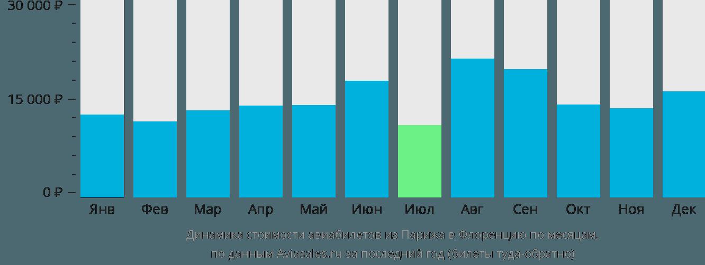 Динамика стоимости авиабилетов из Парижа в Флоренцию по месяцам