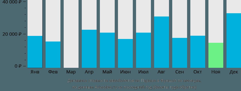 Динамика стоимости авиабилетов из Парижа в Фуншал по месяцам