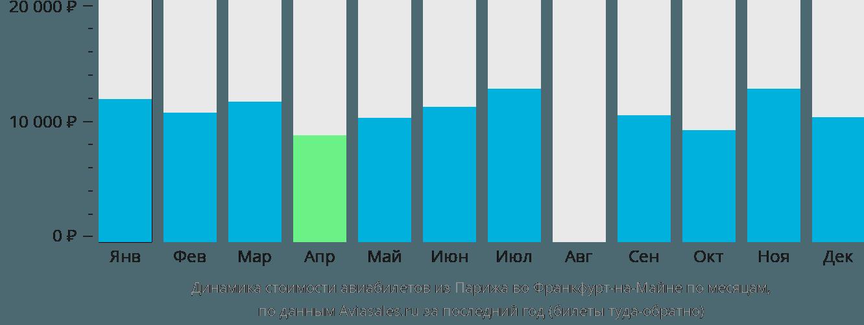 Динамика стоимости авиабилетов из Парижа во Франкфурт-на-Майне по месяцам