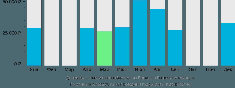 Динамика стоимости авиабилетов из Парижа в Бишкек по месяцам