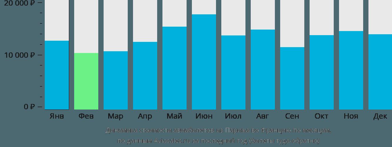Динамика стоимости авиабилетов из Парижа во Францию по месяцам