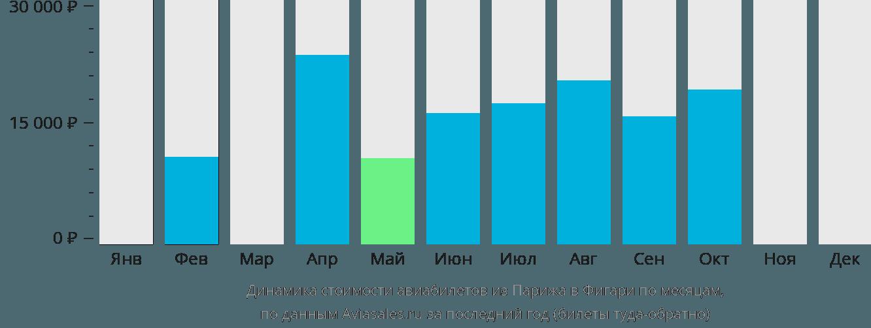 Динамика стоимости авиабилетов из Парижа в Фигари по месяцам