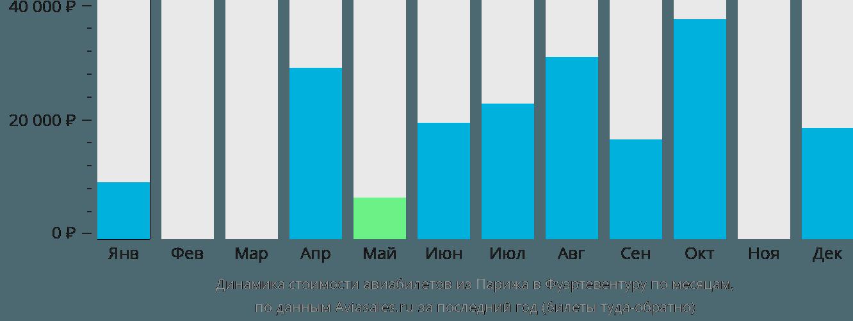 Динамика стоимости авиабилетов из Парижа в Фуэртевентуру по месяцам