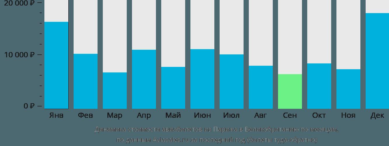 Динамика стоимости авиабилетов из Парижа в Великобританию по месяцам