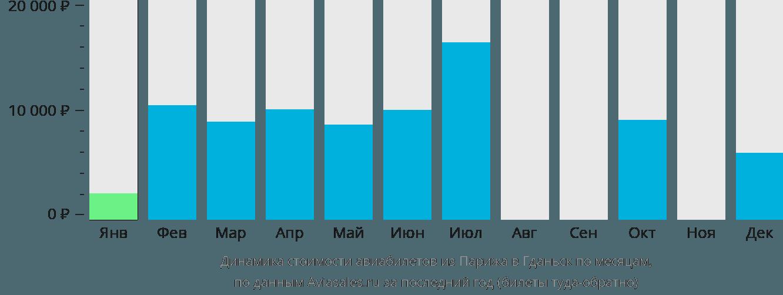 Динамика стоимости авиабилетов из Парижа в Гданьск по месяцам