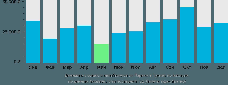 Динамика стоимости авиабилетов из Парижа в Грузию по месяцам