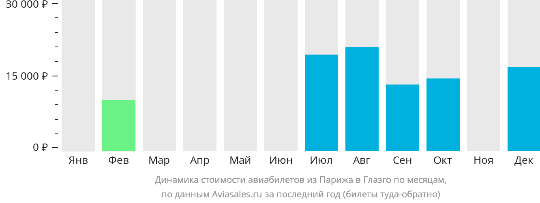 Динамика стоимости авиабилетов из Парижа в Глазго по месяцам