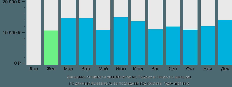 Динамика стоимости авиабилетов из Парижа в Геную по месяцам