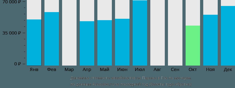 Динамика стоимости авиабилетов из Парижа в Гоа по месяцам