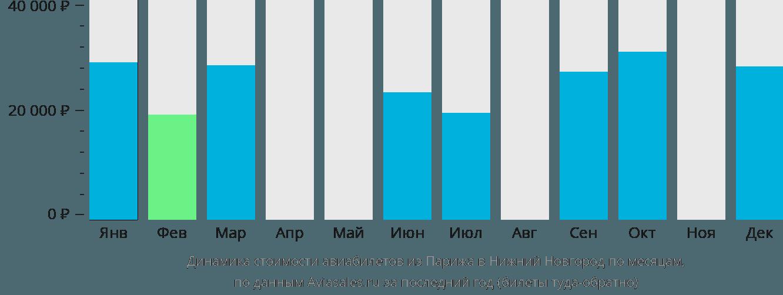 Динамика стоимости авиабилетов из Парижа в Нижний Новгород по месяцам