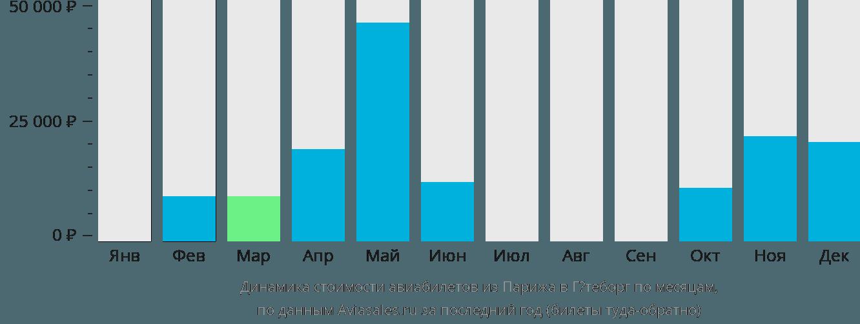 Динамика стоимости авиабилетов из Парижа в Гётеборг по месяцам