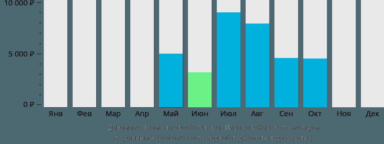 Динамика стоимости авиабилетов из Парижа в Жирону по месяцам