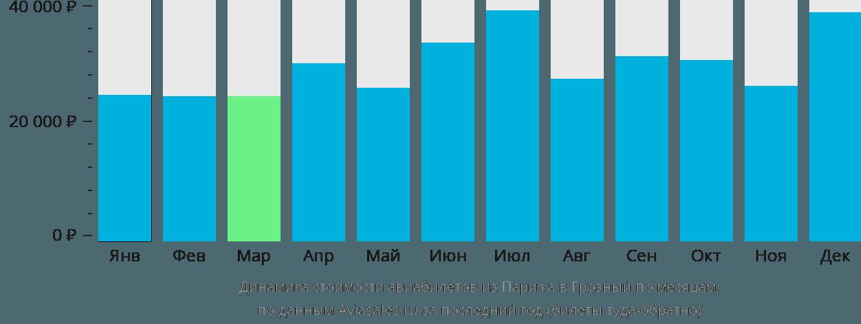 Динамика стоимости авиабилетов из Парижа в Грозный по месяцам