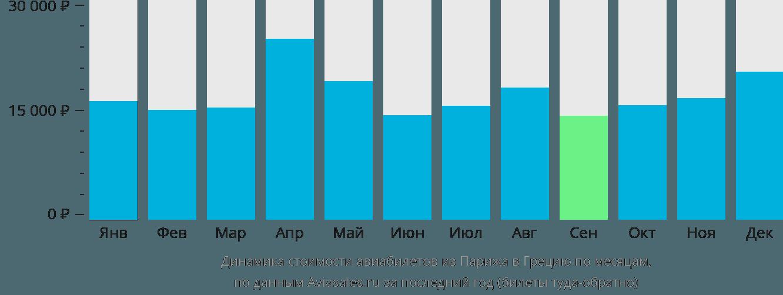 Динамика стоимости авиабилетов из Парижа в Грецию по месяцам