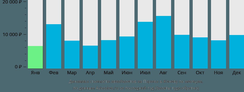 Динамика стоимости авиабилетов из Парижа в Женеву по месяцам