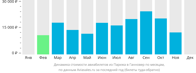 Динамика стоимости авиабилетов из Парижа в Ганновер по месяцам