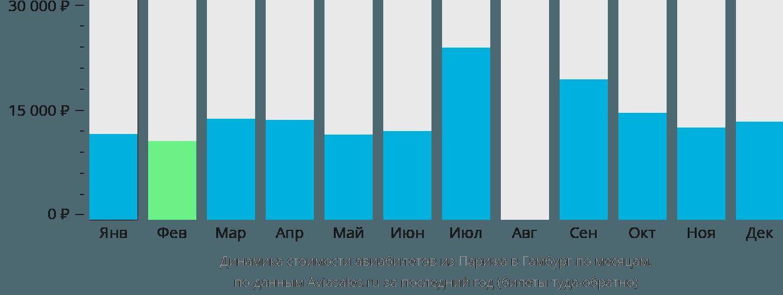 Динамика стоимости авиабилетов из Парижа в Гамбург по месяцам