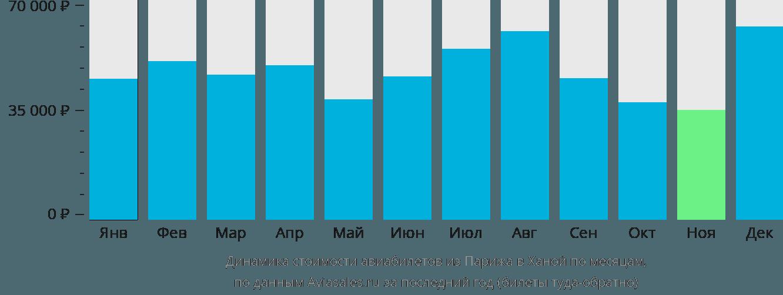 Динамика стоимости авиабилетов из Парижа в Ханой по месяцам
