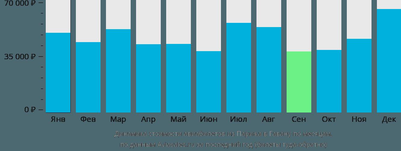 Динамика стоимости авиабилетов из Парижа в Гавану по месяцам