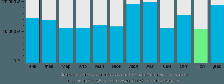 Динамика стоимости авиабилетов из Парижа в Хельсинки по месяцам
