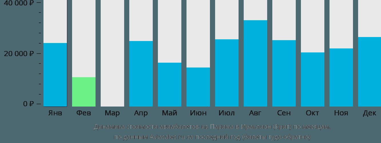 Динамика стоимости авиабилетов из Парижа в Ираклион (Крит) по месяцам