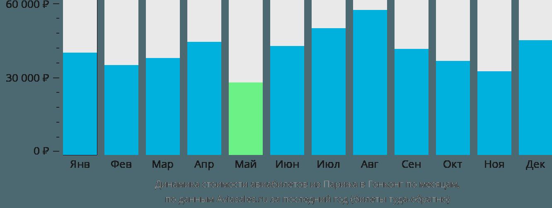 Динамика стоимости авиабилетов из Парижа в Гонконг по месяцам