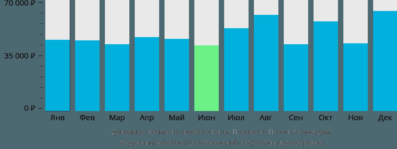 Динамика стоимости авиабилетов из Парижа на Пхукет по месяцам