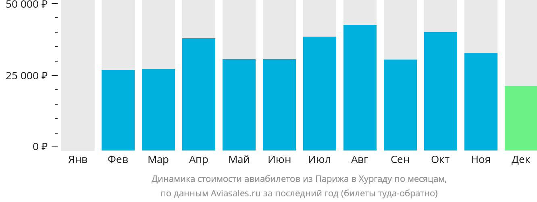 Динамика стоимости авиабилетов из Парижа в Хургаду по месяцам