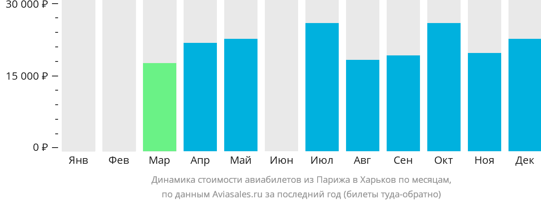Динамика стоимости авиабилетов из Парижа в Харьков по месяцам