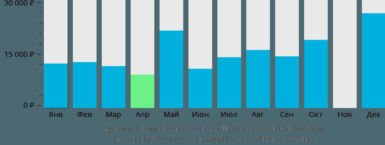 Динамика стоимости авиабилетов из Парижа в Хорватию по месяцам